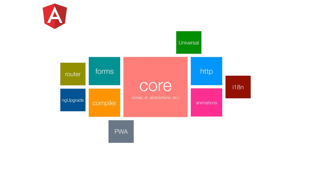 Universal PWA forms http compiler core (zones, ...