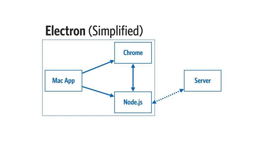Electron (Simplified) Chrome Mac App Node.js Se...