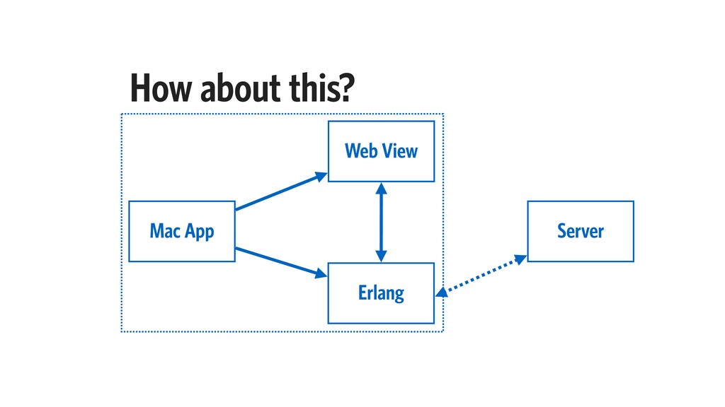 How about this? Web View Mac App Erlang Server