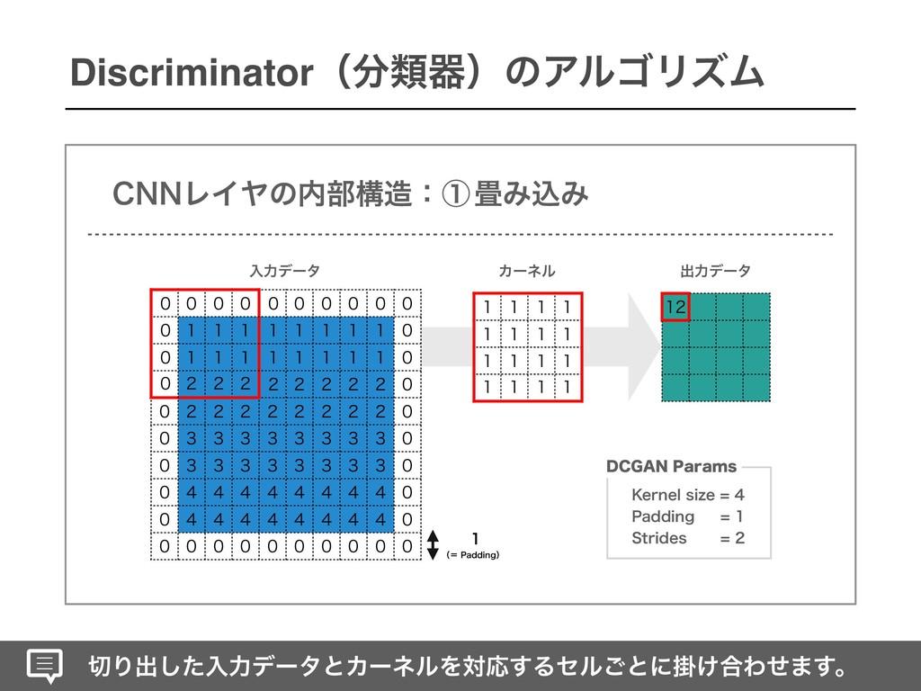 Γग़ͨ͠ೖྗσʔλͱΧʔωϧΛରԠ͢Δηϧ͝ͱʹֻ͚߹Θͤ·͢ɻ Discriminator...