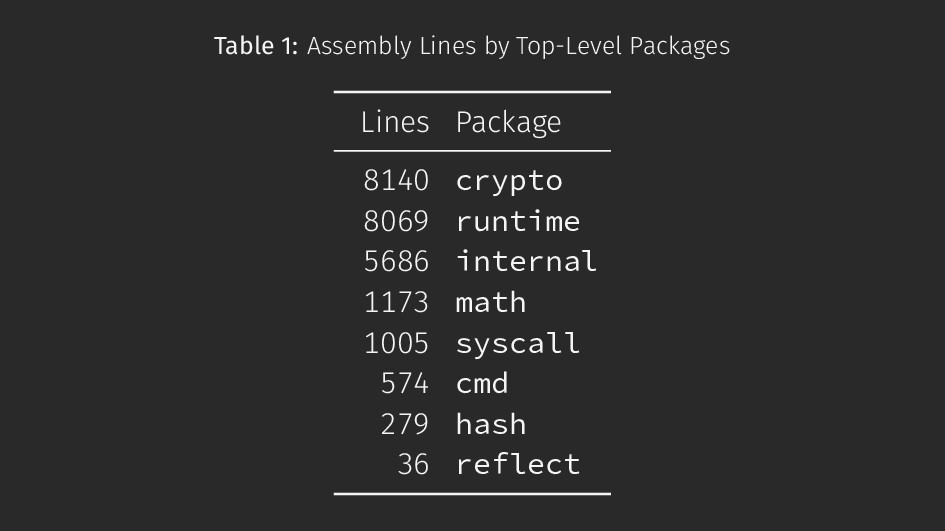 Table 1: Assembly Lines by Top-Level Packages L...