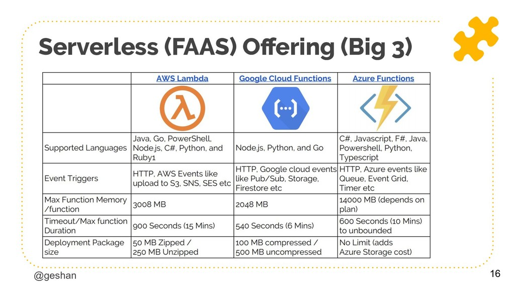 @geshan Serverless (FAAS) Offering (Big 3) 16