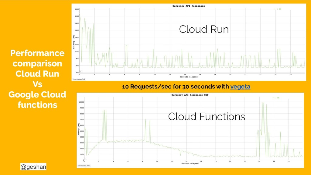 @geshan 32 Performance comparison Cloud Run Vs ...