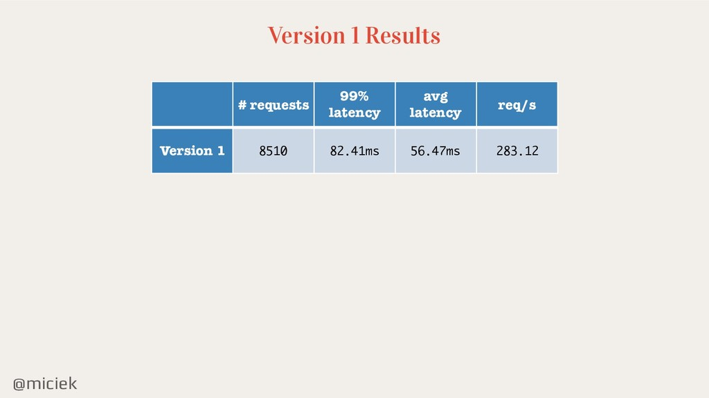 @miciek Version 1 Results # requests 99% latenc...