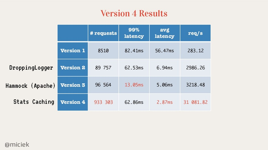@miciek Version 4 Results # requests 99% latenc...
