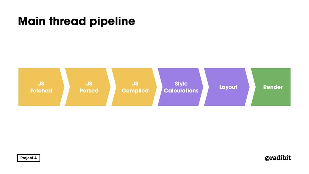 @radibit Main thread pipeline JS Fetched JS Com...