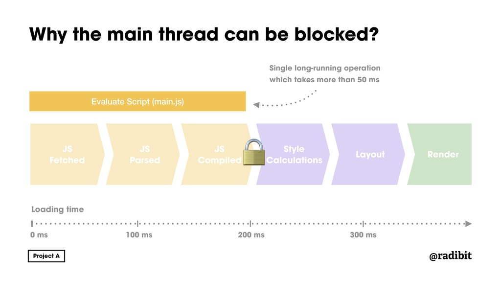 @radibit Why the main thread can be blocked? JS...