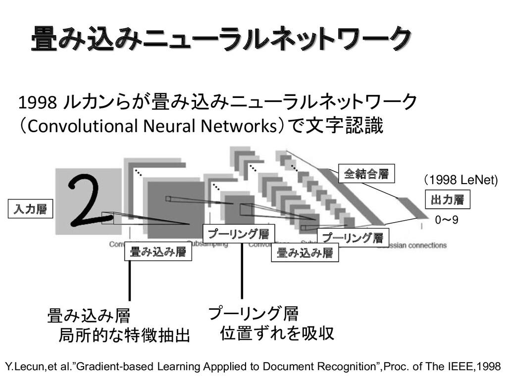 畳み込みニューラルネットワーク 1998 ルカンらが畳み込みニューラルネットワーク (Conv...