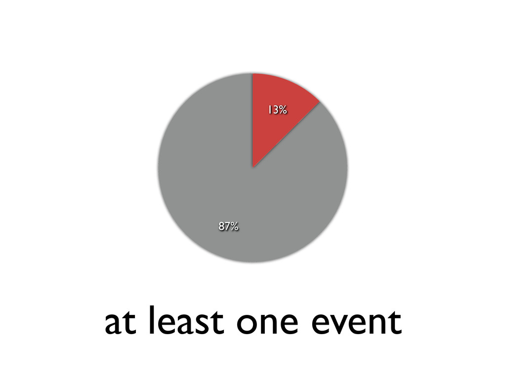 at least one event 87% 13%
