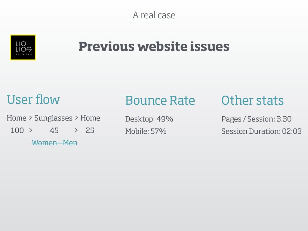A real case Previous website issues User flow Ho...