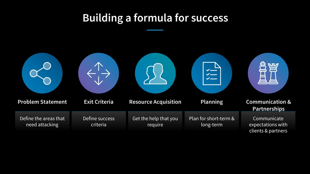 Building a formula for success Define the areas...
