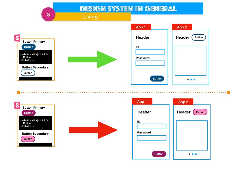 Design system in general Living 3 Button Button...
