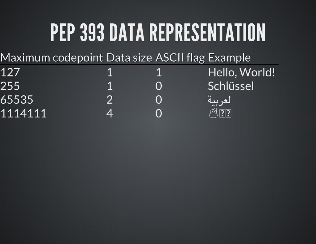 PEP 393 DATA REPRESENTATION Ma x i mu m c o d e...