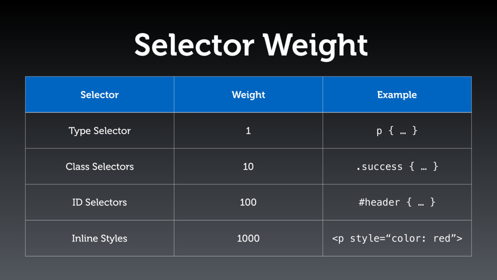 Selector Weight Selector Weight Example Type Se...
