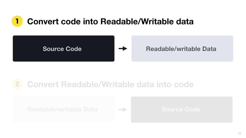 Readable/writable Data  Convert Readable/Writa...