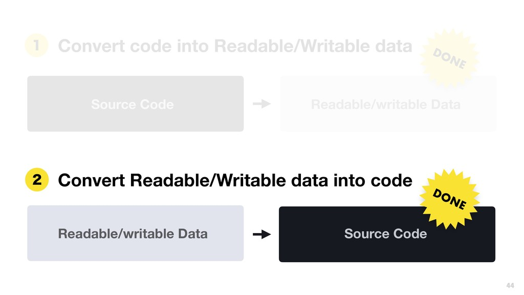 Readable/writable Data Convert Readable/Writabl...