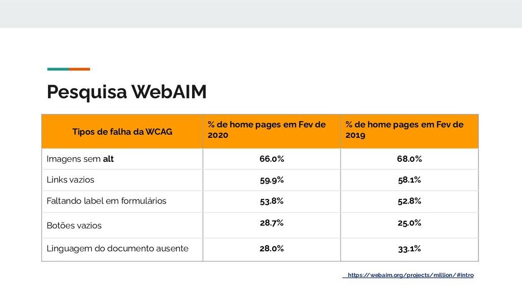 Tipos de falha da WCAG % de home pages em Fev d...