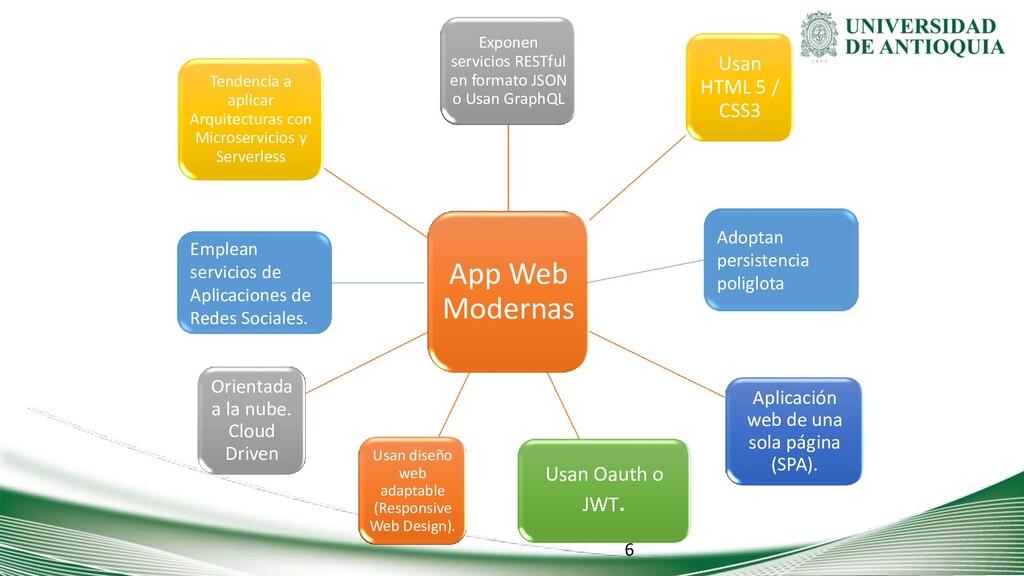 App Web Modernas Exponen servicios RESTful en f...