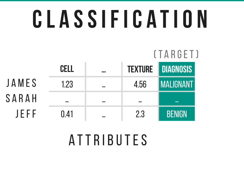 cell radius … texture DIAGNOsis 1.23 … 4.56 Mal...