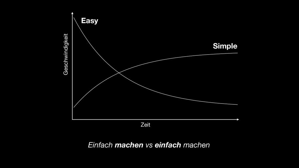 Zeit Geschwindigkeit Simple Easy Easy Simple Ei...