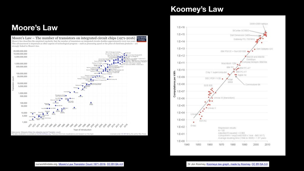 Dr Jon Koomey, Koomeys law graph, made by Koome...