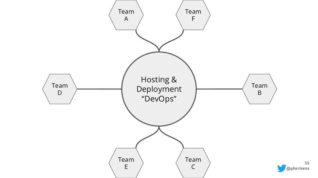 "35 @phermens Hosting & Deployment ""DevOps"" Team..."