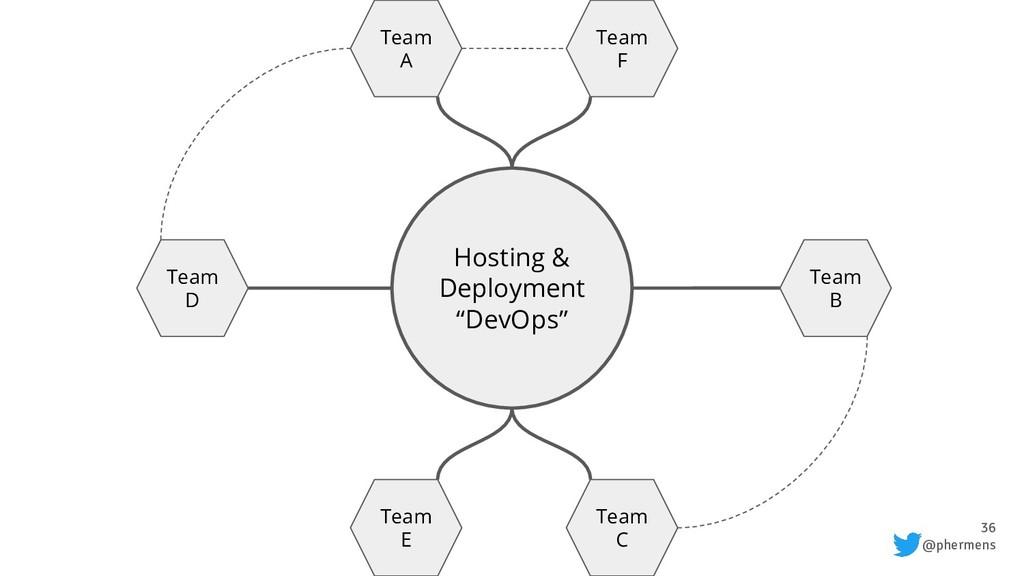 "36 @phermens Hosting & Deployment ""DevOps"" Team..."