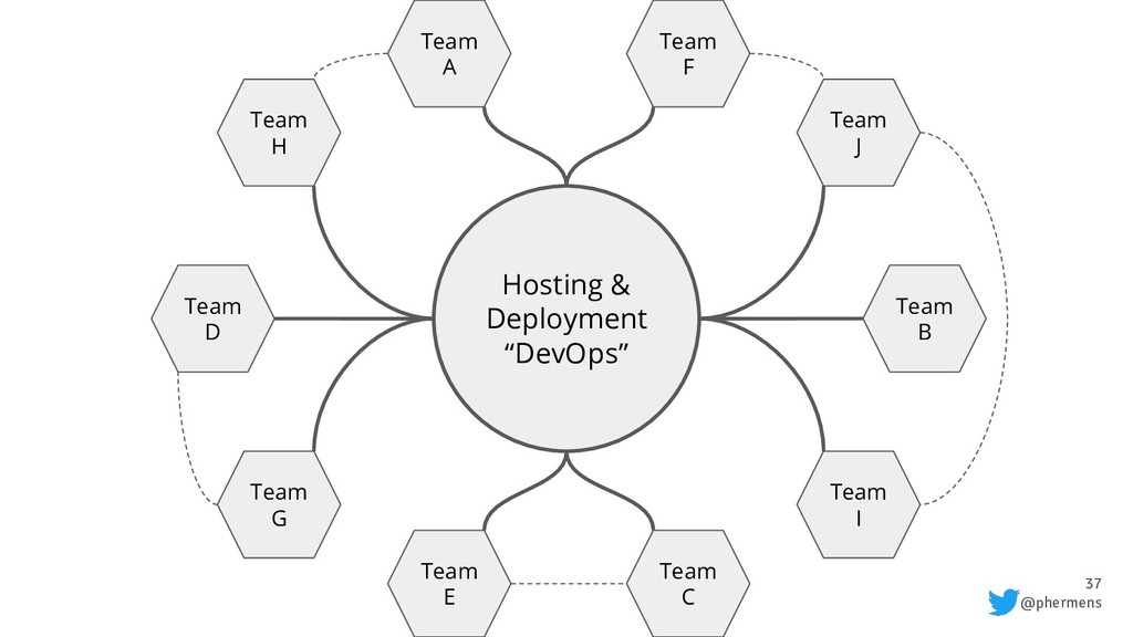 "37 @phermens Hosting & Deployment ""DevOps"" Team..."