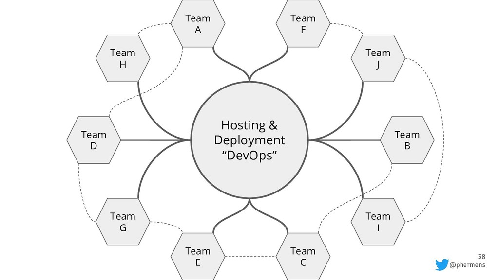 "38 @phermens Hosting & Deployment ""DevOps"" Team..."