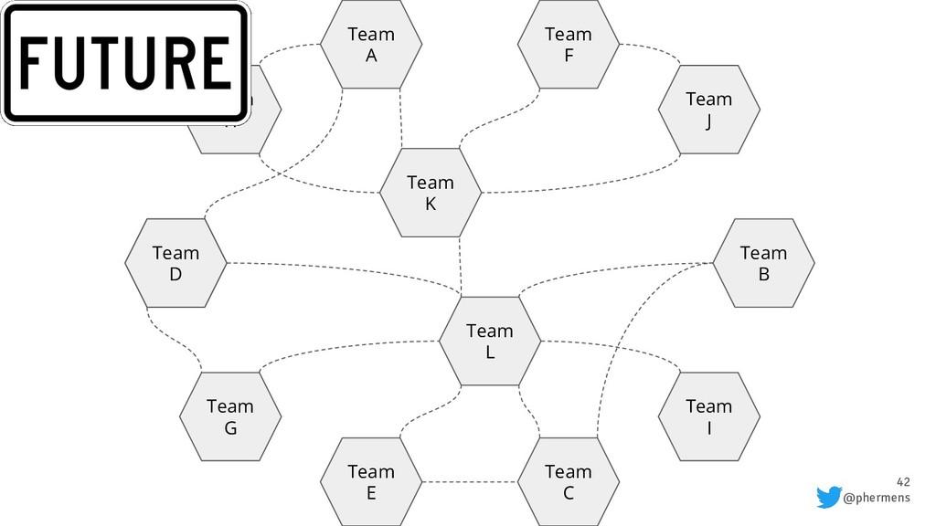 42 @phermens Team H Team A Team C Team G Team E...