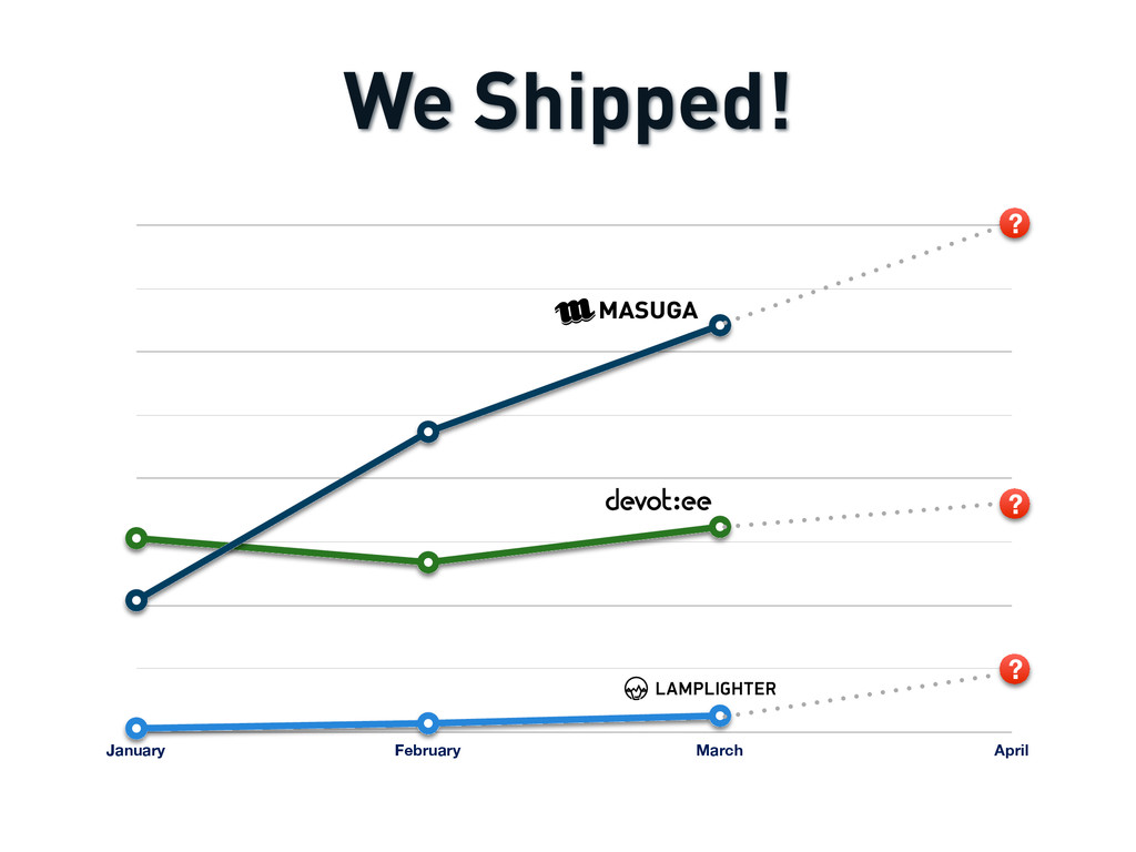 We Shipped! January February March April ? ? ?