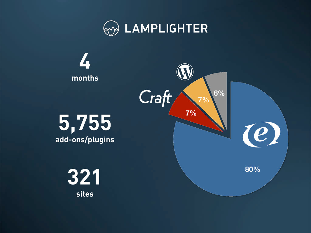6% 7% 7% 80% 4 months 5,755 add-ons/plugins 321...