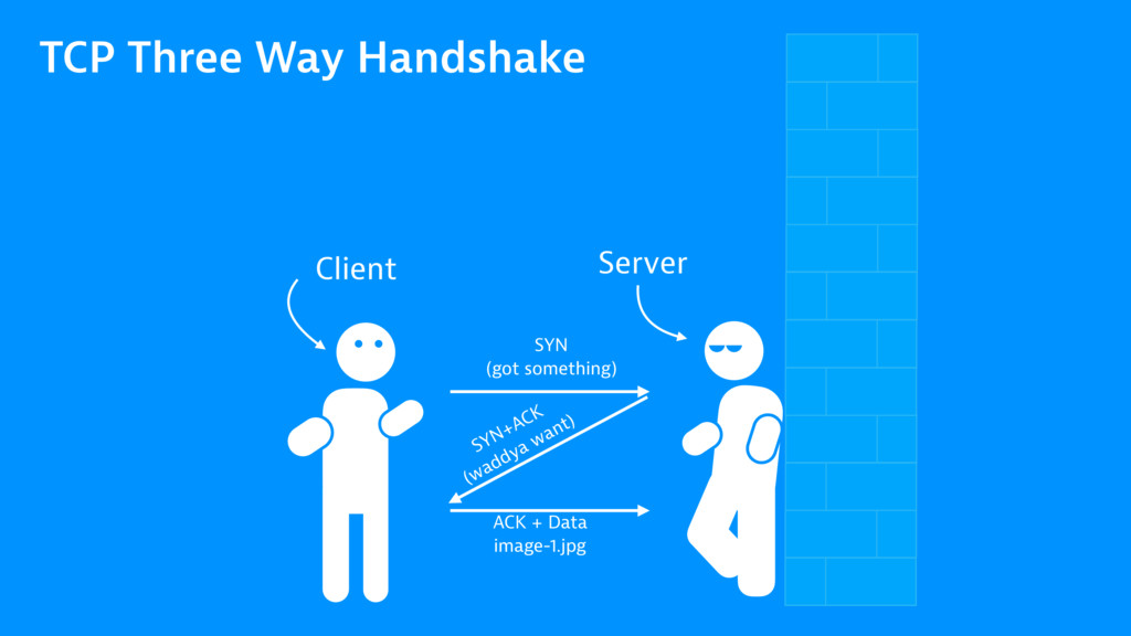 TCP Three Way Handshake Server Client SYN (got ...
