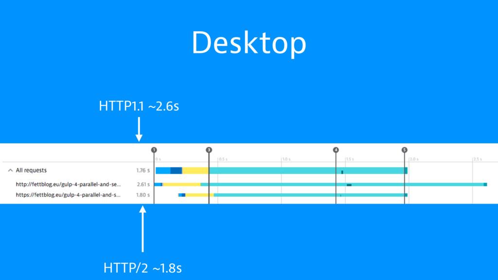 Desktop HTTP/2 ~1.8s HTTP1.1 ~2.6s