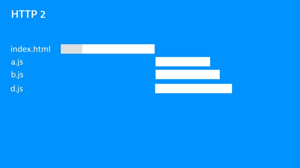 HTTP 2 index.html a.js b.js d.js