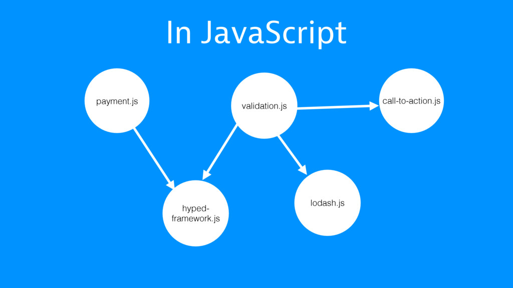 In JavaScript payment.js hyped- framework.js lo...