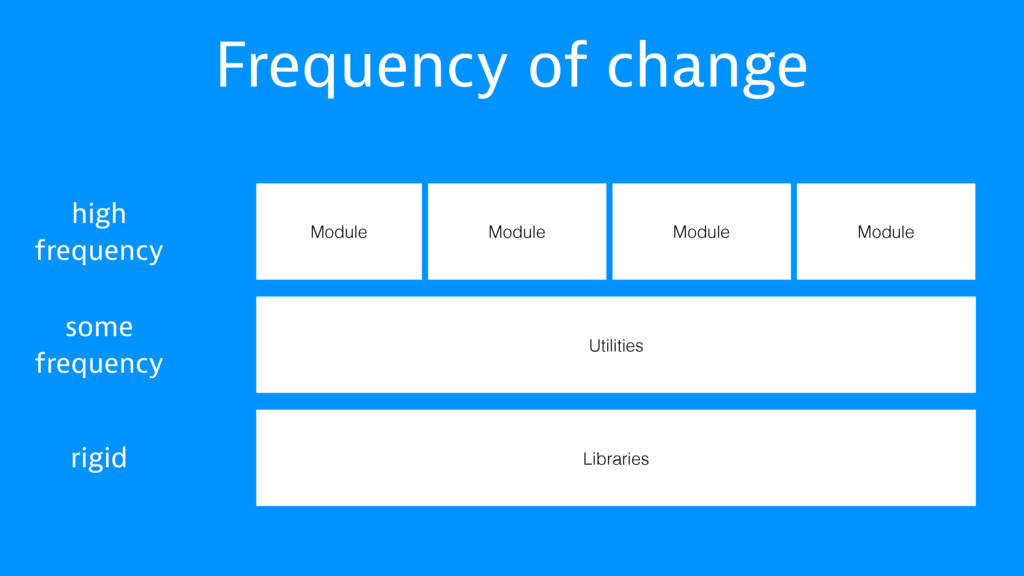 Frequency of change Libraries Utilities Module ...