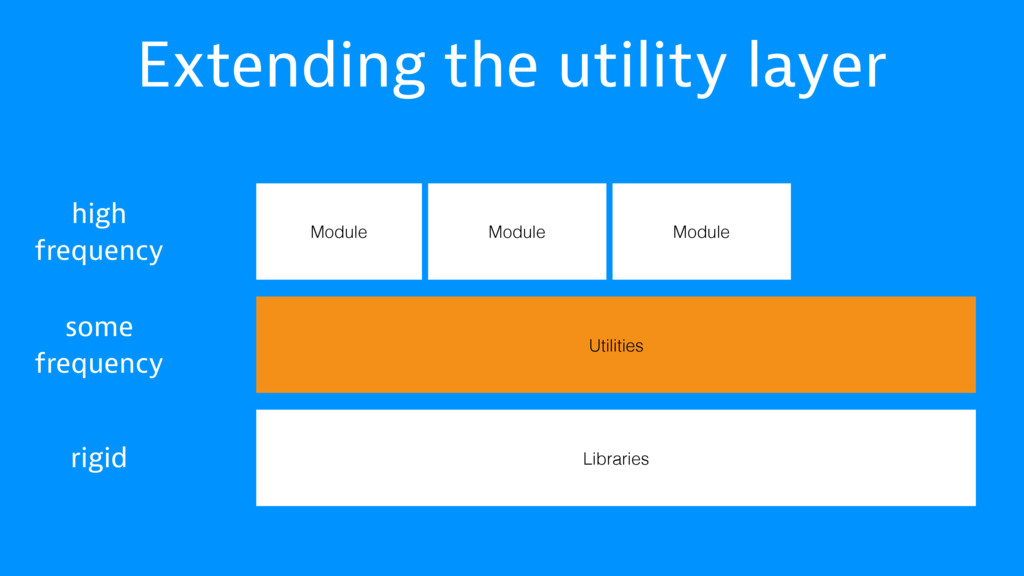 Extending the utility layer Libraries Utilities...