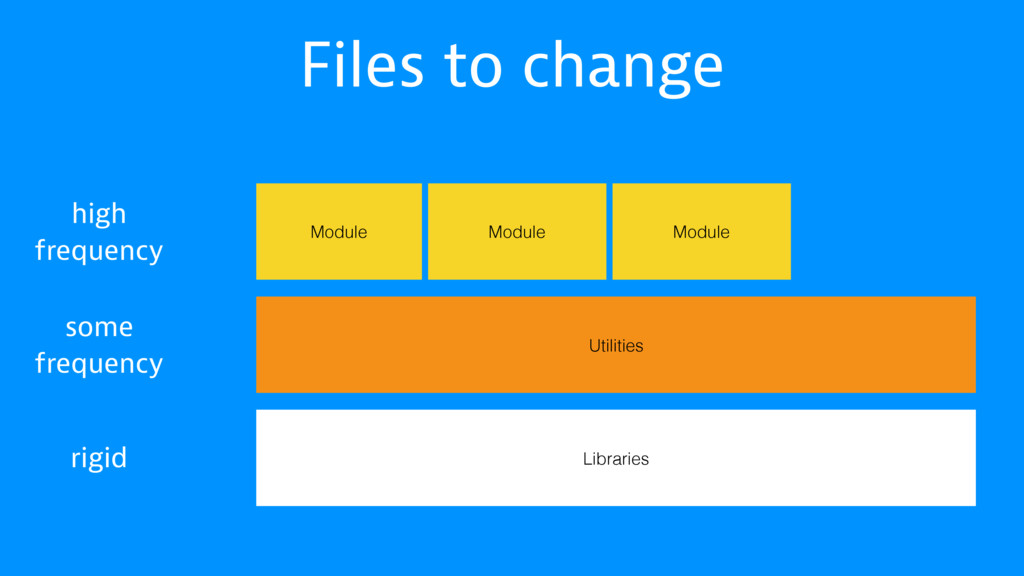 Files to change Libraries Utilities Module Modu...