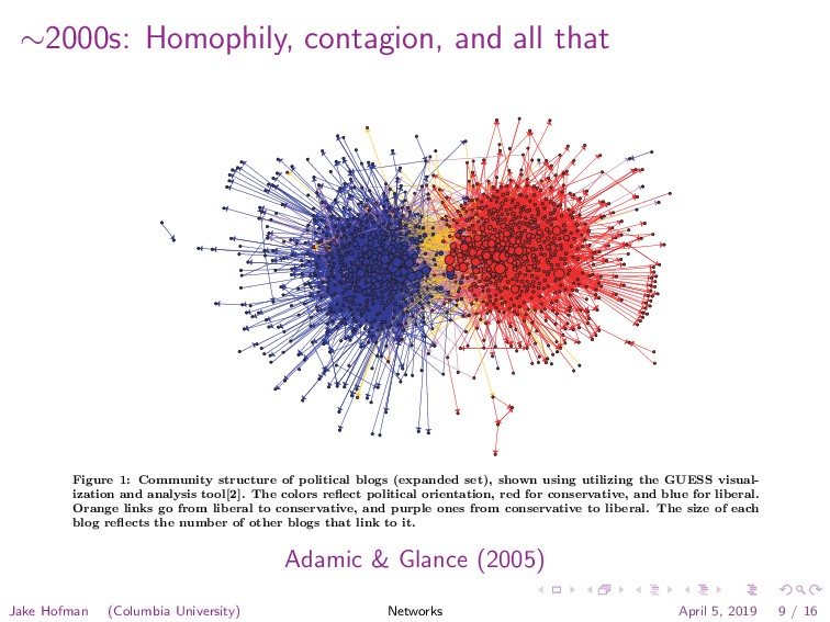 ∼2000s: Homophily, contagion, and all that Figu...