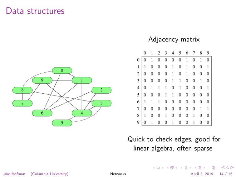 Data structures Adjacency matrix Quick to check...