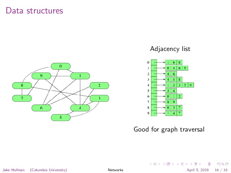 Data structures Adjacency list Good for graph t...