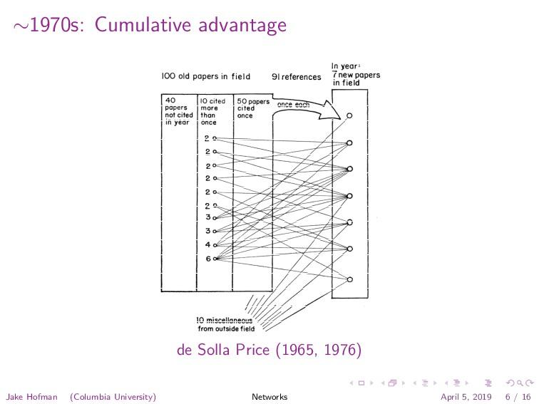 ∼1970s: Cumulative advantage have never been ci...
