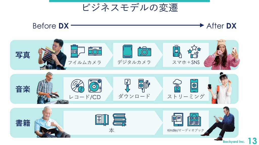 Backyard Inc. 13 ビジネスモデルの変遷 Before DX After DX ...