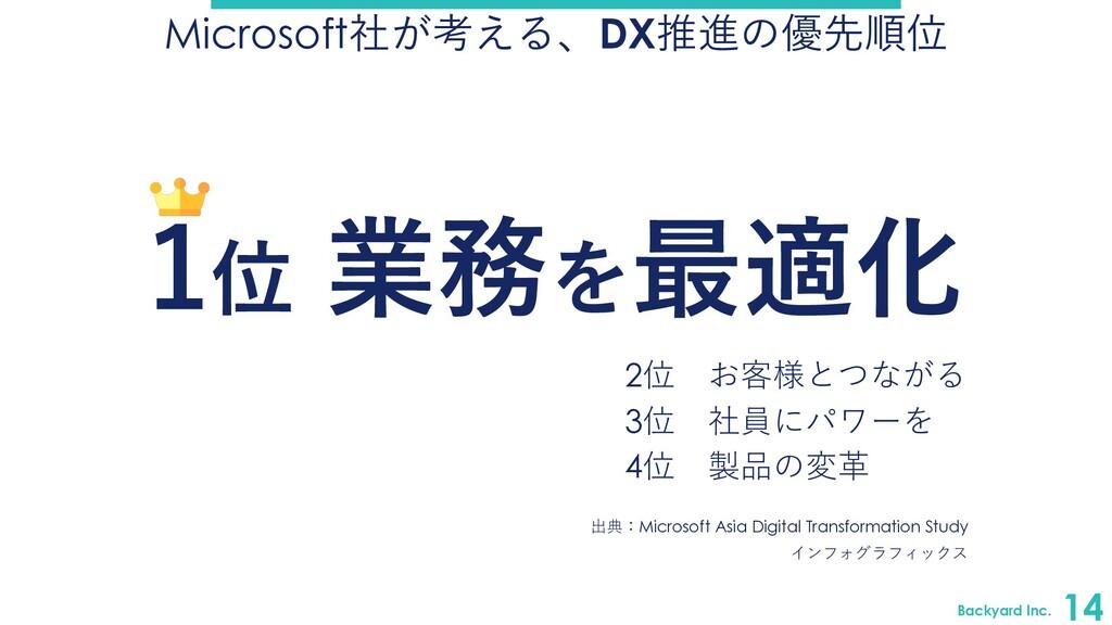 Backyard Inc. 14 Microsoft社が考える、DX推進の優先順位 2位 お客...