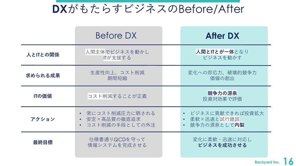Backyard Inc. 16 DXがもたらすビジネスのBefore/After ⼈とITと...