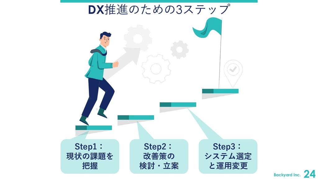 Backyard Inc. 24 DX推進のための3ステップ Step1: 現状の課題を 把握...
