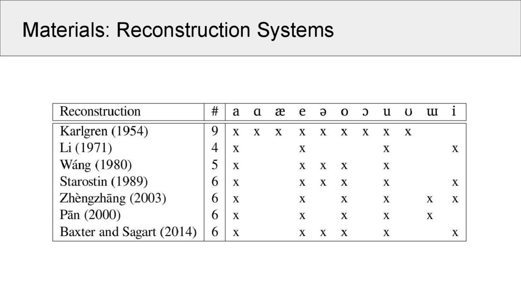 Materials: Reconstruction Systems