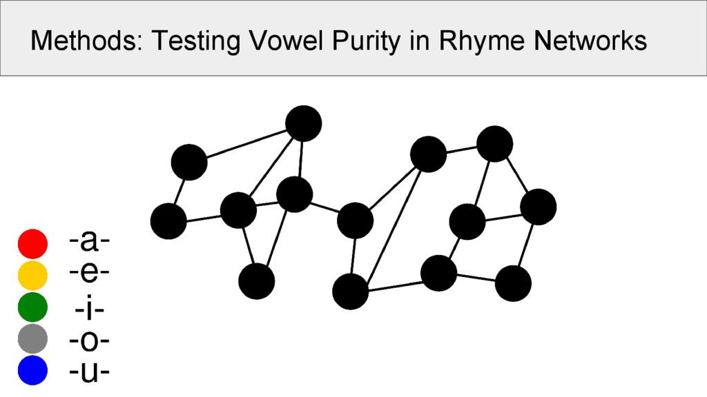 Methods: Testing Vowel Purity in Rhyme Networks