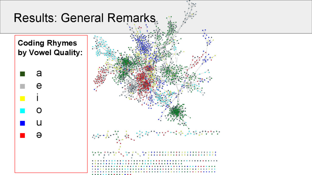 Results: General Remarks Coding Rhymes by Vowel...